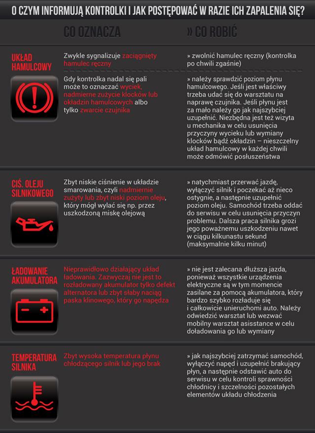 Czerwone Kontrolki Kontrolki Na Desce Rozdzielczej Wp Moto