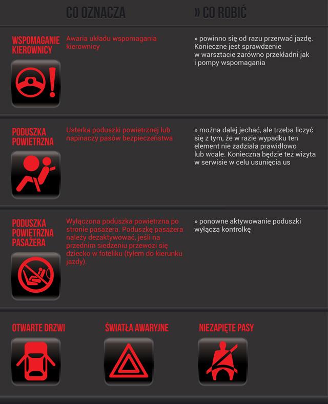 Czerwone kontrolki - Kontrolki na desce rozdzielczej - WP Moto