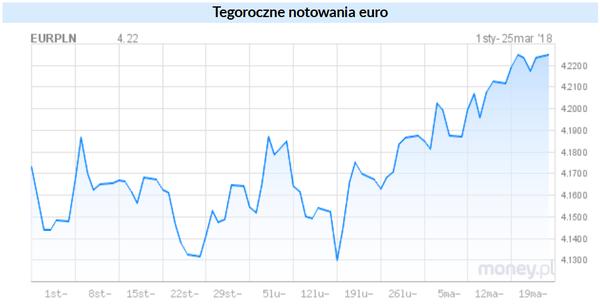 f3842c29e9d25a Analitycy prognozują wzrosty kursów dolara, euro i franka - WP Finanse