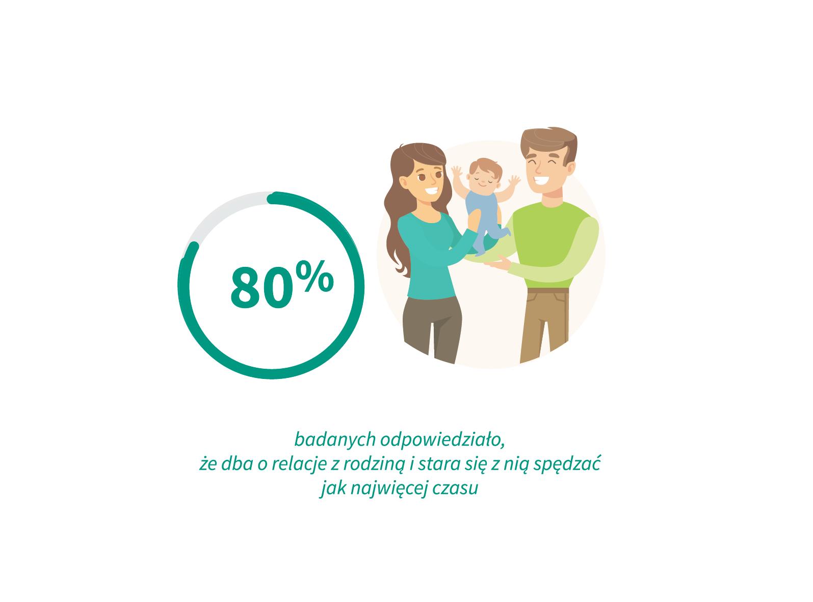 80 proc. badanych odpowiedziało, że dba o relacje z rodziną i stara się z nią spędzać jak najwięcej czasu