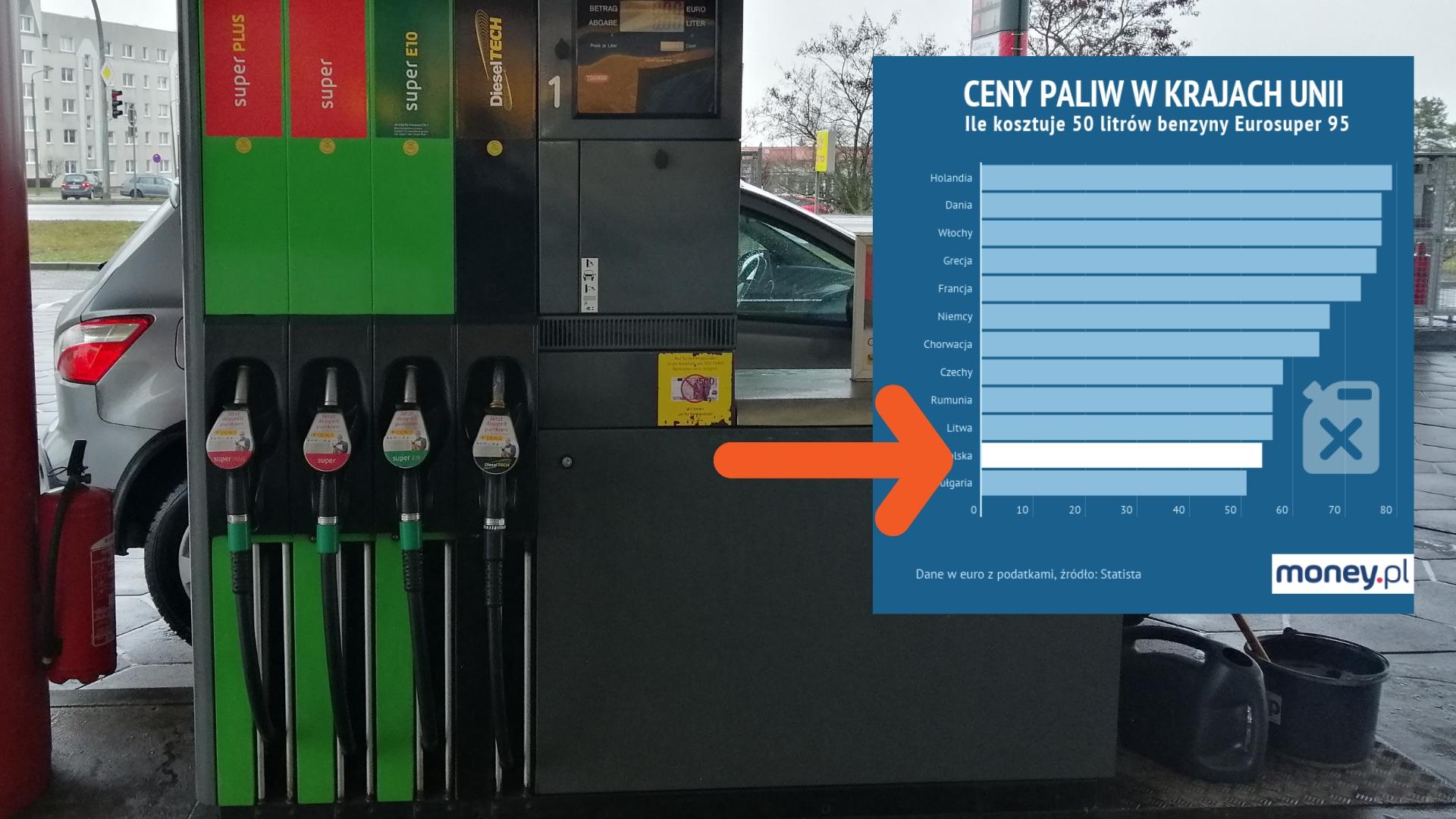 ebf8d3d713becc Ceny paliw. W Polsce płacimy naprawdę mało. Taniej mają tylko Bułgarzy -  Money.pl