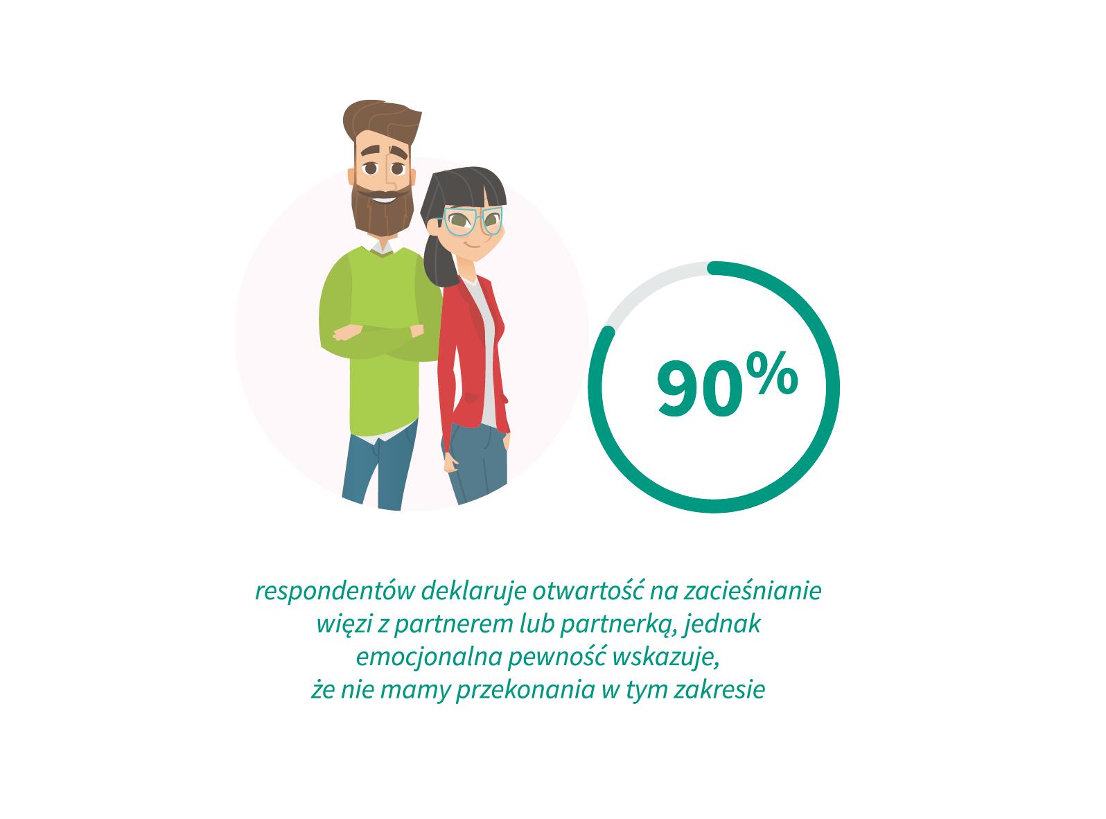 90 proc. respondentów deklaruje otwartość na zacieśnianie więzi z partnerem lub partnerką, jednak nie mamy przekonania w tym zakresie